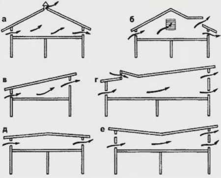 зависимости от формы крыши