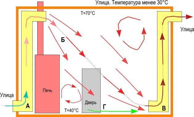 Потоки воздуха вентканала