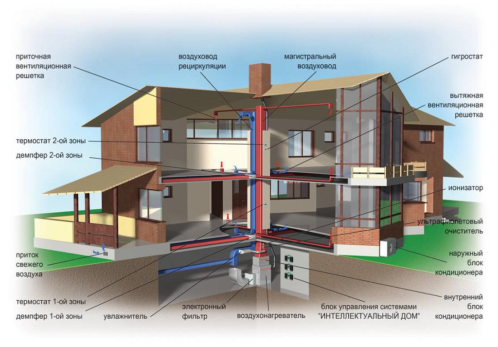 Как сделать вентиляцию в подвале частного дома своими руками, схемы