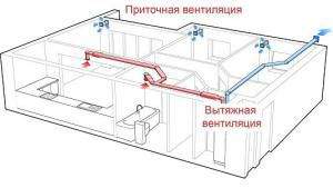 Правильно спроектированная вентиляция не оставит в помещениях застоявшегося воздуха