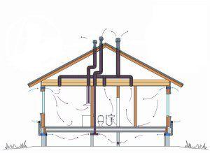 Потоки воздуха при приточной вентиляции дома
