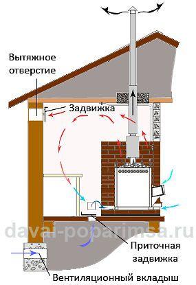Туалет на даче своими руками вентиляция