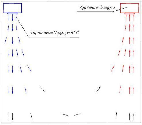 Схема приточной и вытяжных