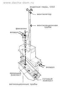 Схема вентиляции дачного туалета