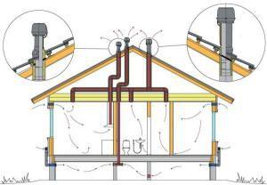 Схема циркуляции воздушных потоков и вывода вентиляции на крышу