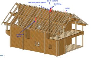 Пример устройства вентиляции в деревянном доме
