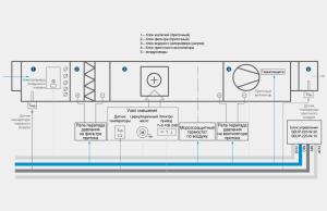 схема блока управления приточной вентиляцией с водяным обогревом