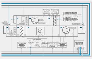 схема блока управления приточно-вытяжной вентиляции с водяным обогревом