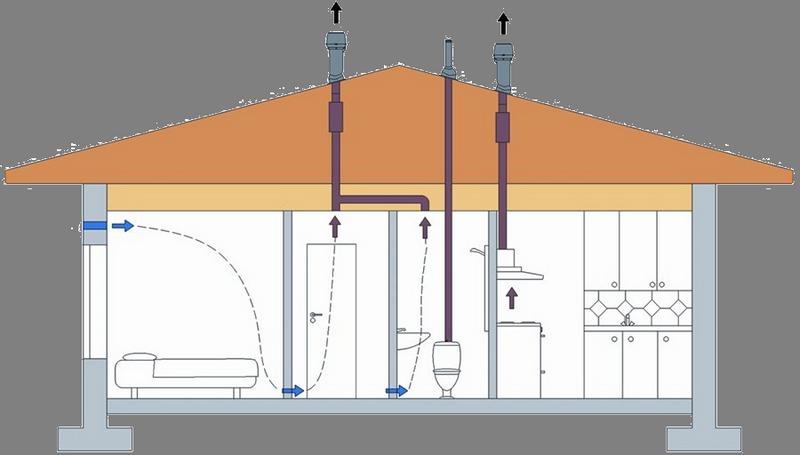 Вентиляция в каркасном доме своими руками схема