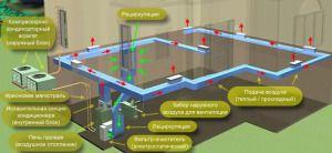 Схема воздушного отопления цеха