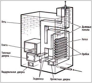 Пример использования чугунных радиаторов в качестве теплообменника в кирпичной печи