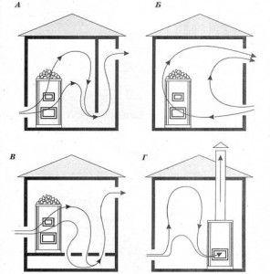 четыре простые схемы вентиляции для любой конструкции парной