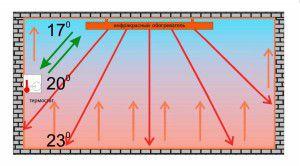 Инфракрасное излучение нагревает все поверхности в помещении