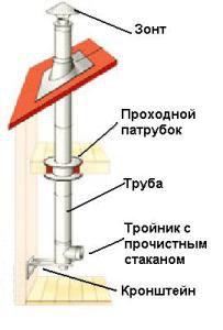 правильный дымоход для вентиляции котельной