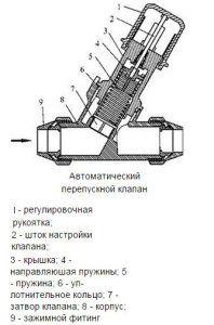Схема пружинного перепускного клапана