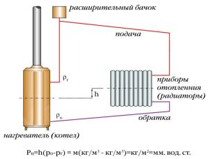 Основные показатели гравитационной системы отопления