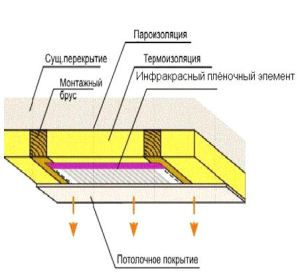 Схема расположения обогревающих пленочных элементов между слоем утеплителя и декоративной облицовкой потолка