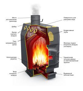 Схема демонстрирует устройство усовершенствованного угольного котла