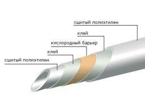 строение трубы из сшитого полиэтилена для отопления