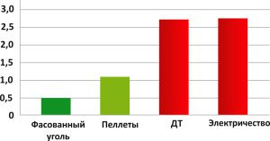 Диаграмма показывает сравнение затрат энергии других видов топлива по сравнению с углем
