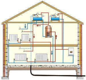 Правильно устроенная система радиаторного отопления равномерно обогревает все помещения двухэтажного дома