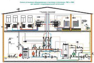 Проект системы отопления должен разрабатываться с учетом планировки дома