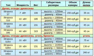 характеристики котлов Stropuva