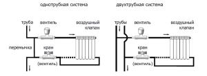 Схемы однотрубной и двухтрубной систем отопления показывают последовательность соединений