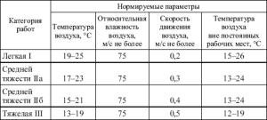 Нормы температурных параметров для различных категорий работ