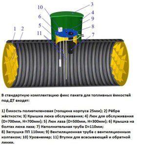 Подземная емкость для хранения дизельного топлива