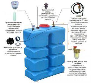 Пластиковые емкости для хранения солярки