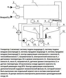 Схема водородного генератора