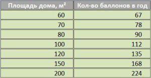 Таблица расхода баллонного пропана