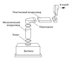 схема вентиляции кухни