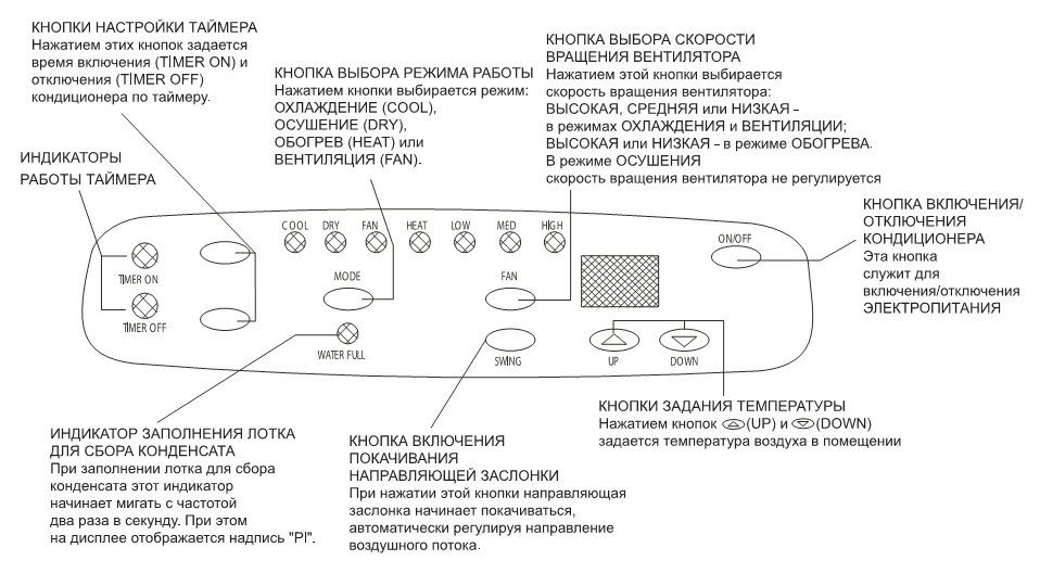 кондиционер Ballu Olympic инструкция к пульту - фото 7
