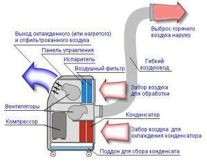 схема устройства и работы современного мобильного кондиционера BALLU