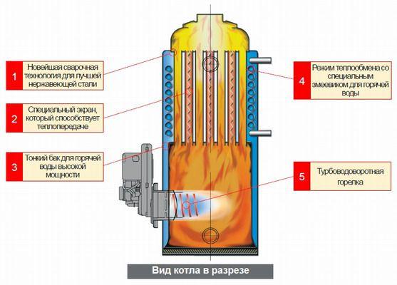 Схема котла на солярке