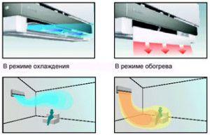 распределение воздушных потоков в разных режимах у сплит-систем DAIKIN