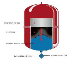 Эластичная мембрана внутри расширительного бака закрытого типа компенсирует перепады давления теплоносителя