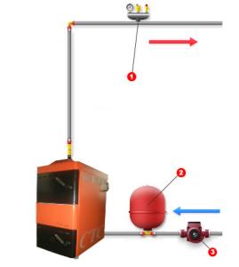 Кроме котла, в системе установлены: 1 - группа безопасности, 2 - расширительный бак, 3 - циркуляционный насос