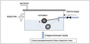Оснащение расширительного бака полуавтоматическим поплавковым механизмом позволит поддерживать постоянный уровень воды