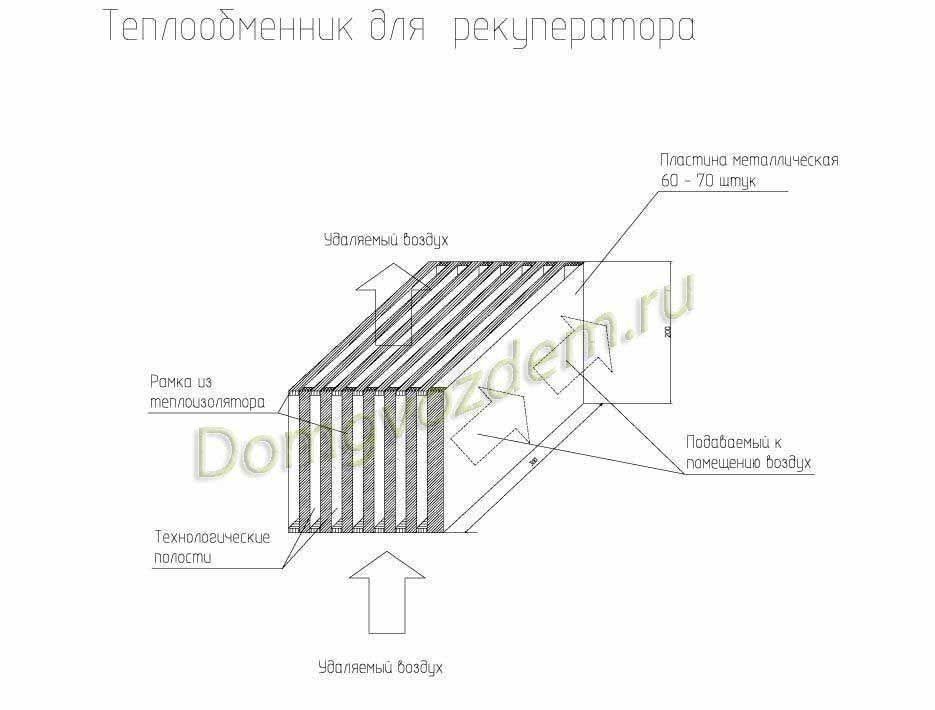 Воздушный теплообменник для вентиляции Паяный теплообменник Alfa Laval CB10 Обнинск