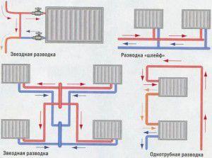 Схемы установки труб
