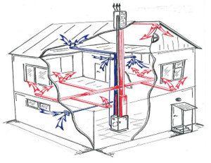 Схема распределения воздушных потоков при обогреве дома от пиролизного котла воздушного отопления