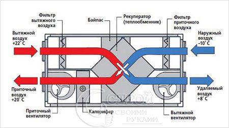 Теплообменник вентиляция это Паяный теплообменник испаритель Машимпэкс CHA 3-UM Новоуральск