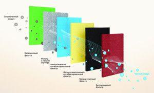 6-ступенчатая система фильтрации воздуха в кондиционерах ELECTROLUX