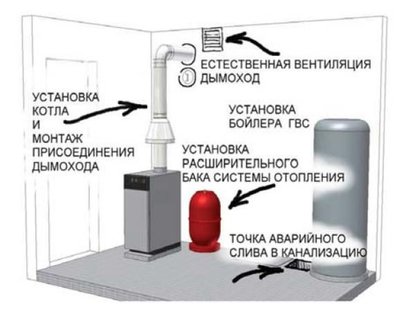 Вентиляция для газового котла своими руками