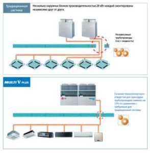 отличие стандартной и LG MULTI V PLUS систем
