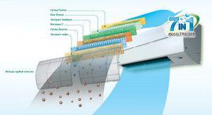 7-ступенчатя система фильтрации