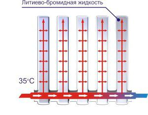 Принцип работы вакуумного радиатора